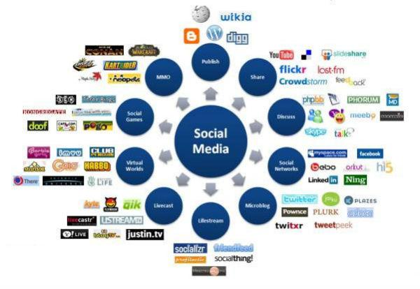 midias_sociais 2